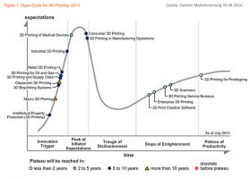 hypeCycle_3Dprinting